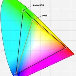 Adobe RGB et sRGB